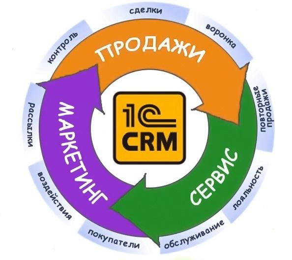 CRM имеет значение